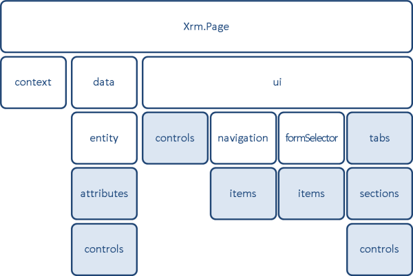 Xrm.Page provides a namespace container for three objects: context, data, & ui